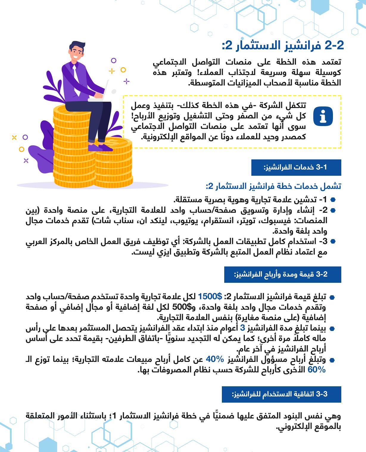 خطة فرانشيز الاستثمار 2 بالمركز العربي للخدمات الإلكترونية