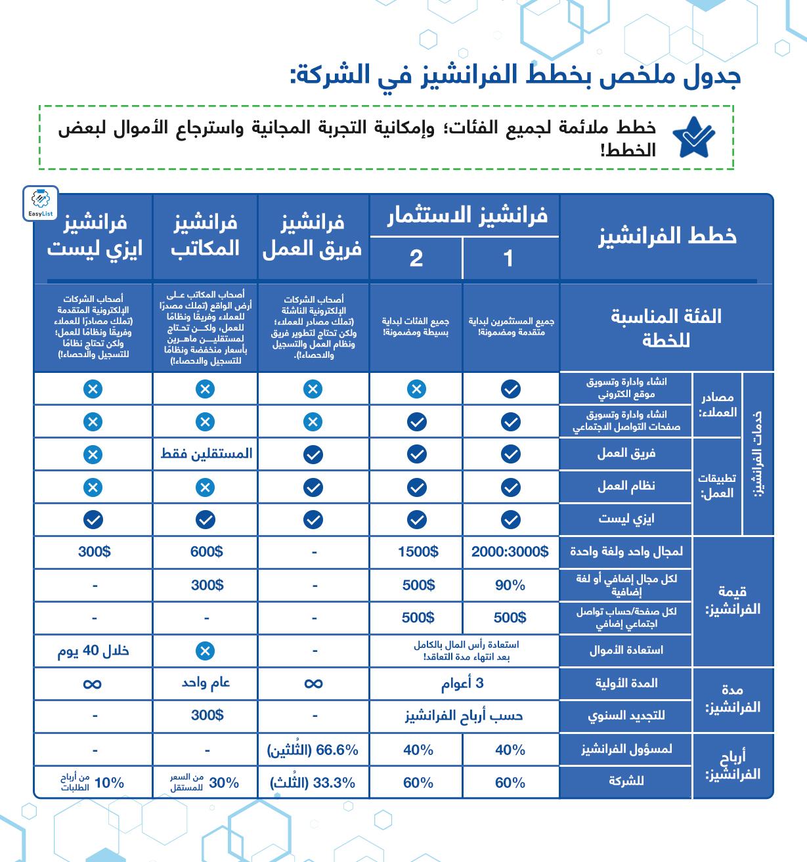 ملخص خطط الفرانشيز بـ المركز العربي للخدمات الإلكترونية - ACFE-S
